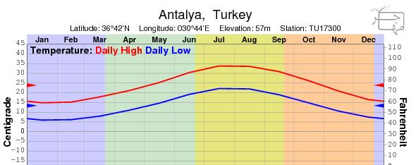 اب هوای انتالیا - Antalya Abhava