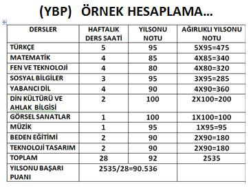 سیستم نمره دهی دانشگاه های ترکیه