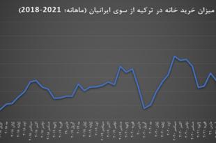 رکورد خرید خانه در ترکیه از سوی ایرانیان